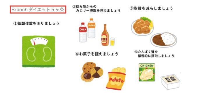 3大栄養素バランス説明